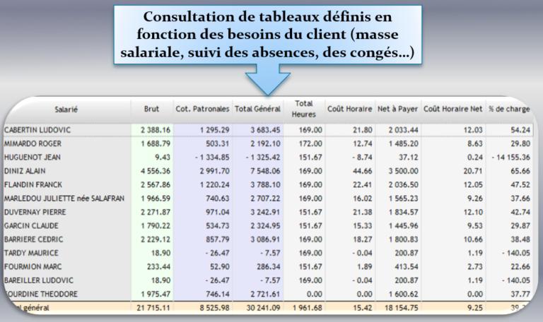 Restitution des données de paies